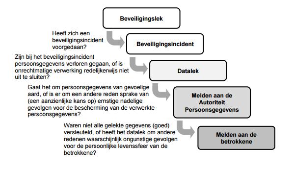 Samenvatting MDL